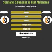 Soufiane El Banouhi vs Kurt Abrahams h2h player stats