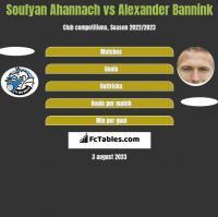 Soufyan Ahannach vs Alexander Bannink h2h player stats