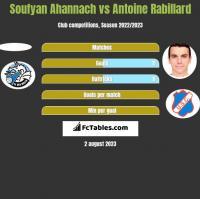 Soufyan Ahannach vs Antoine Rabillard h2h player stats