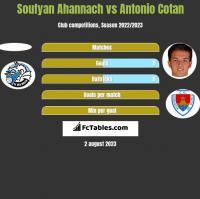 Soufyan Ahannach vs Antonio Cotan h2h player stats