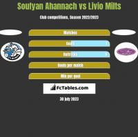 Soufyan Ahannach vs Livio Milts h2h player stats