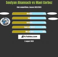 Soufyan Ahannach vs Mael Corboz h2h player stats