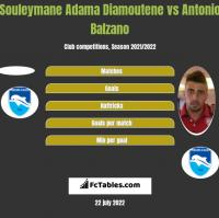 Souleymane Adama Diamoutene vs Antonio Balzano h2h player stats