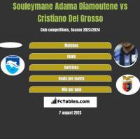 Souleymane Adama Diamoutene vs Cristiano Del Grosso h2h player stats