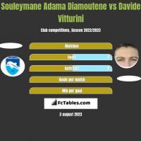 Souleymane Adama Diamoutene vs Davide Vitturini h2h player stats