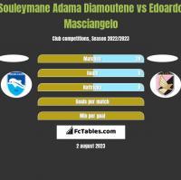 Souleymane Adama Diamoutene vs Edoardo Masciangelo h2h player stats