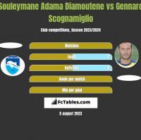 Souleymane Adama Diamoutene vs Gennaro Scognamiglio h2h player stats