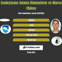 Souleymane Adama Diamoutene vs Marco Chiosa h2h player stats