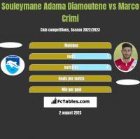Souleymane Adama Diamoutene vs Marco Crimi h2h player stats