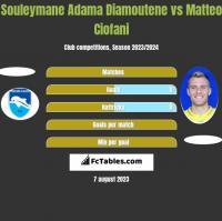 Souleymane Adama Diamoutene vs Matteo Ciofani h2h player stats