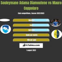 Souleymane Adama Diamoutene vs Mauro Coppolaro h2h player stats