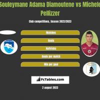 Souleymane Adama Diamoutene vs Michele Pellizzer h2h player stats