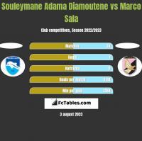 Souleymane Adama Diamoutene vs Marco Sala h2h player stats