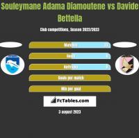 Souleymane Adama Diamoutene vs Davide Bettella h2h player stats