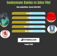 Souleymane Bamba vs Aden Flint h2h player stats