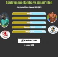 Souleymane Bamba vs Amari'i Bell h2h player stats