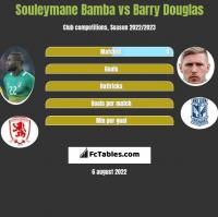 Souleymane Bamba vs Barry Douglas h2h player stats