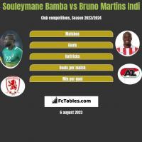 Souleymane Bamba vs Bruno Martins Indi h2h player stats