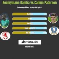 Souleymane Bamba vs Callum Paterson h2h player stats