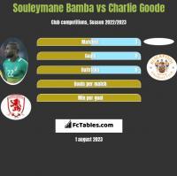 Souleymane Bamba vs Charlie Goode h2h player stats