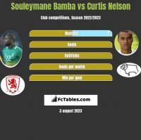 Souleymane Bamba vs Curtis Nelson h2h player stats