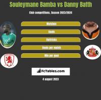 Souleymane Bamba vs Danny Batth h2h player stats