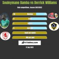Souleymane Bamba vs Derrick Williams h2h player stats