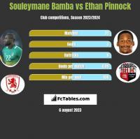 Souleymane Bamba vs Ethan Pinnock h2h player stats