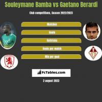 Souleymane Bamba vs Gaetano Berardi h2h player stats
