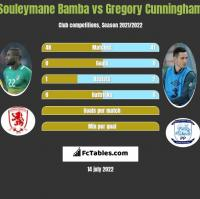 Souleymane Bamba vs Gregory Cunningham h2h player stats