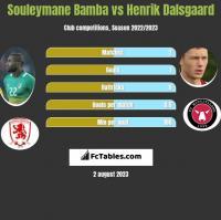 Souleymane Bamba vs Henrik Dalsgaard h2h player stats