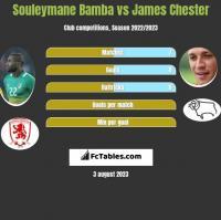 Souleymane Bamba vs James Chester h2h player stats