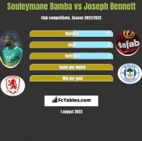 Souleymane Bamba vs Joseph Bennett h2h player stats