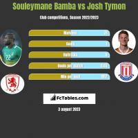 Souleymane Bamba vs Josh Tymon h2h player stats