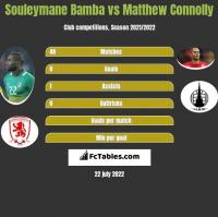 Souleymane Bamba vs Matthew Connolly h2h player stats