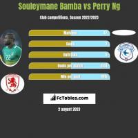 Souleymane Bamba vs Perry Ng h2h player stats