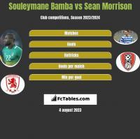 Souleymane Bamba vs Sean Morrison h2h player stats