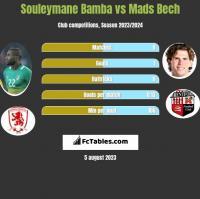Souleymane Bamba vs Mads Bech h2h player stats