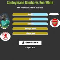 Souleymane Bamba vs Ben White h2h player stats