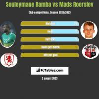 Souleymane Bamba vs Mads Roerslev h2h player stats