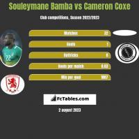 Souleymane Bamba vs Cameron Coxe h2h player stats