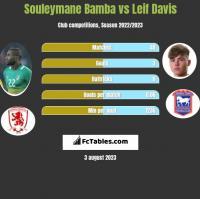 Souleymane Bamba vs Leif Davis h2h player stats