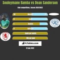 Souleymane Bamba vs Dean Sanderson h2h player stats