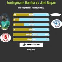Souleymane Bamba vs Joel Bagan h2h player stats