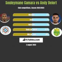 Souleymane Camara vs Andy Delort h2h player stats