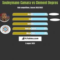 Souleymane Camara vs Clement Depres h2h player stats