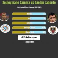 Souleymane Camara vs Gaetan Laborde h2h player stats