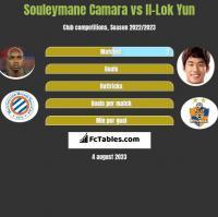 Souleymane Camara vs Il-Lok Yun h2h player stats