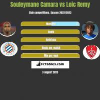 Souleymane Camara vs Loic Remy h2h player stats