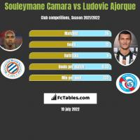 Souleymane Camara vs Ludovic Ajorque h2h player stats